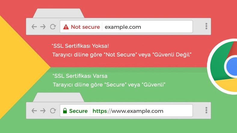 SSL Avantajları